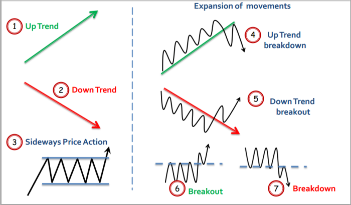 Using trading strategies to detect phase transitions in financial markets