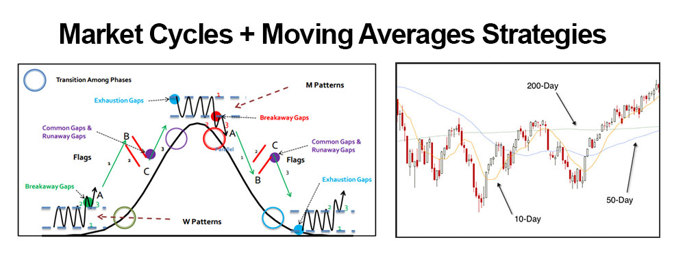 Forex market cycle indicator