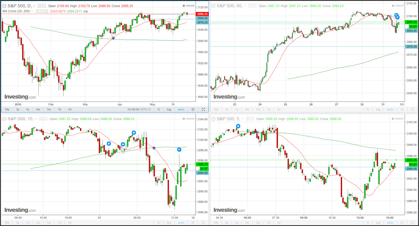 Live forex charts weekend