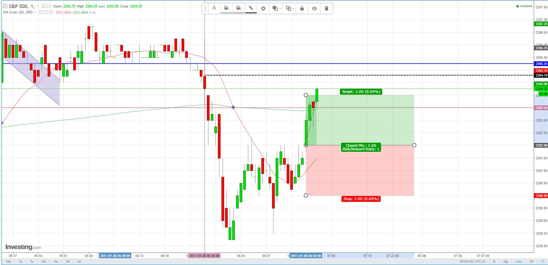 Forex trading small amounts