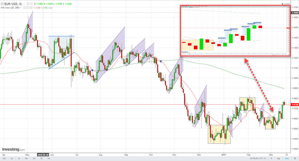 Forex zoom