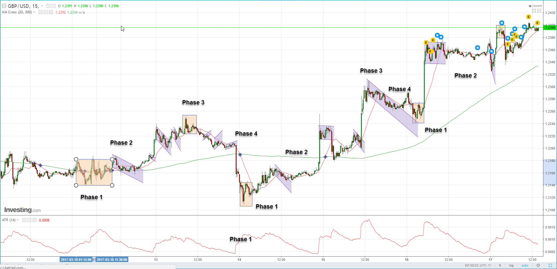 Forex trading news and analysis