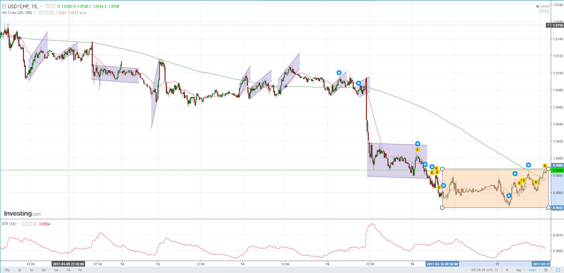 Forex cycle analysis