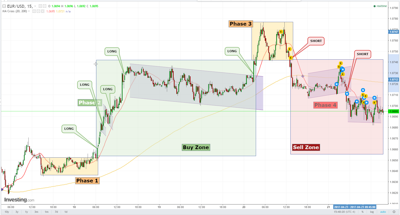 How to analyse forex charts