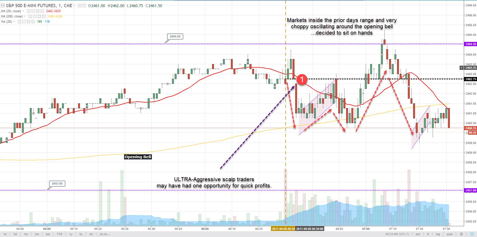 Wednesday September 6 2017 Scalp Trading Made Super Easy