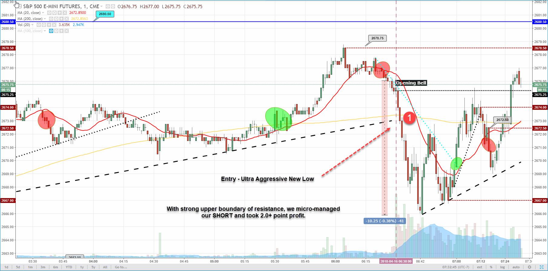 monday april 16 2018 trading everyday