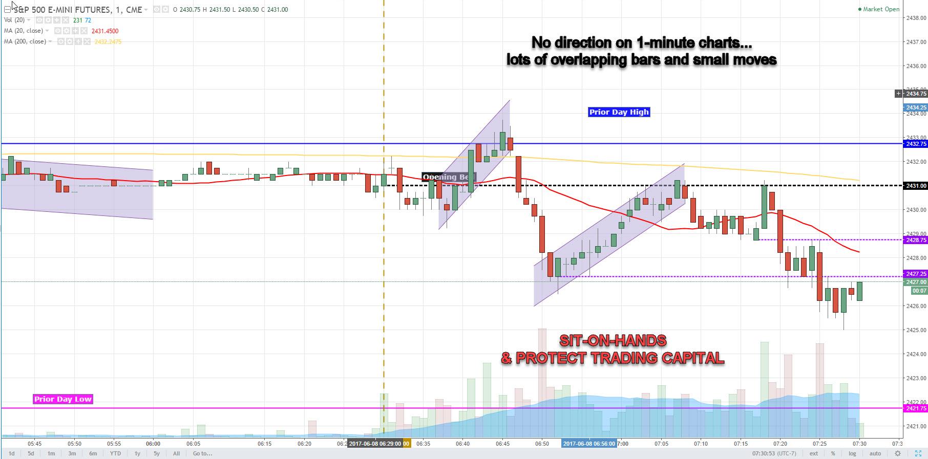 Thursday June 8 2017 Scalp Trading Made Super Easy