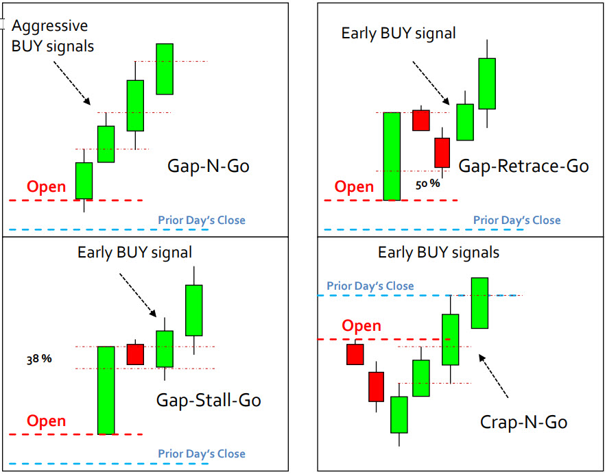 Option profit mini course learn how to trade stock options