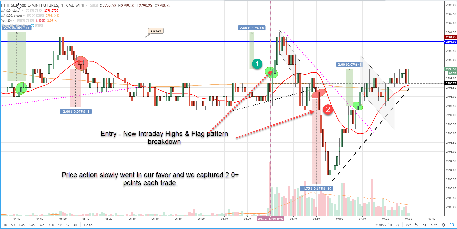5 Day Trading Strategies