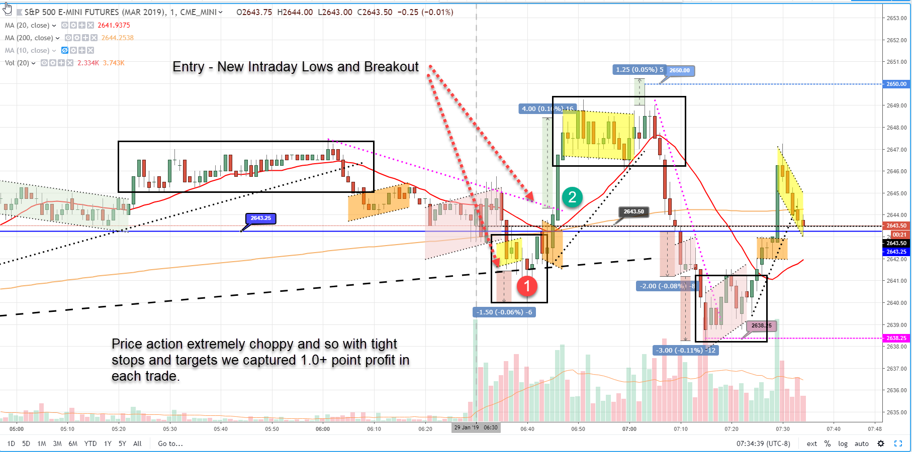 Tuesday January 29 2019 - Scalp Trading Made Super Easy