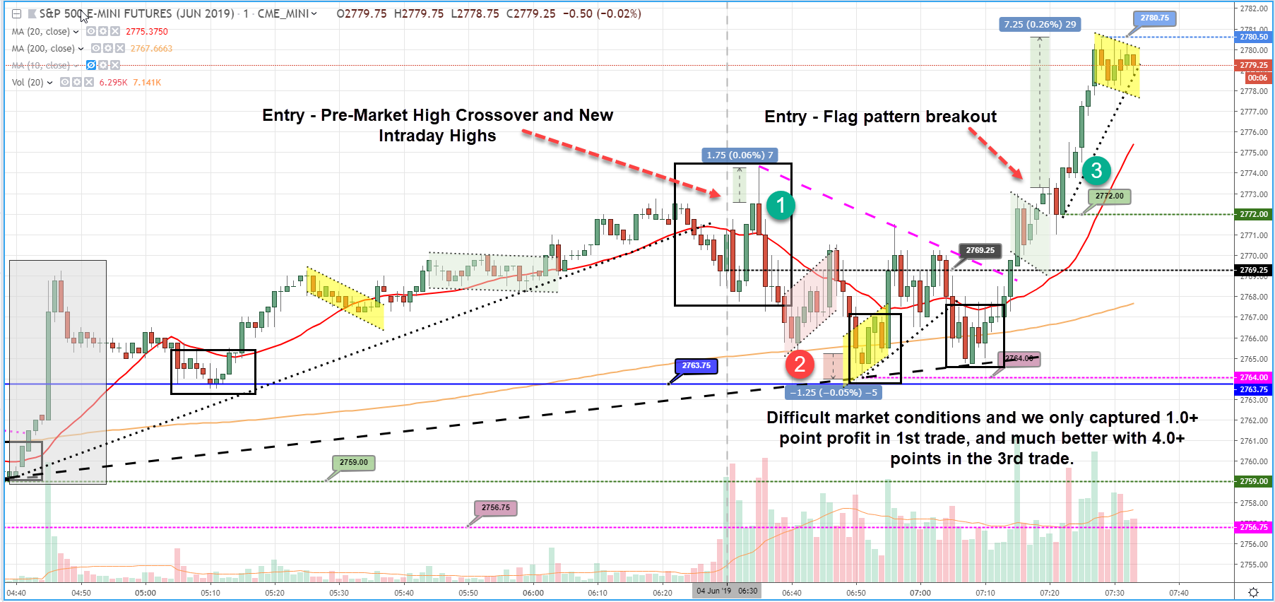Tuesday June 4 2019 Scalp Trading Made Super Easy