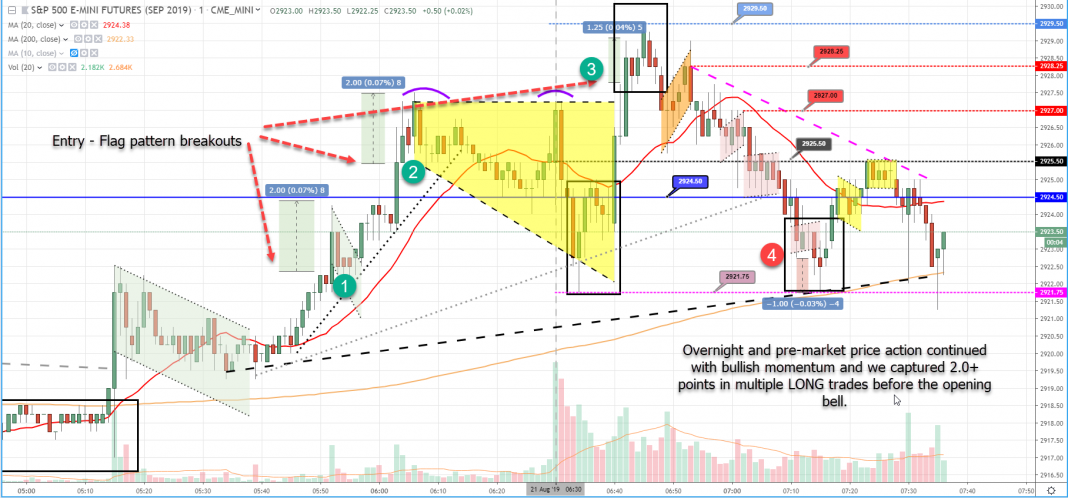 Wednesday August 21 2019 Scalp Trading Made Super Easy